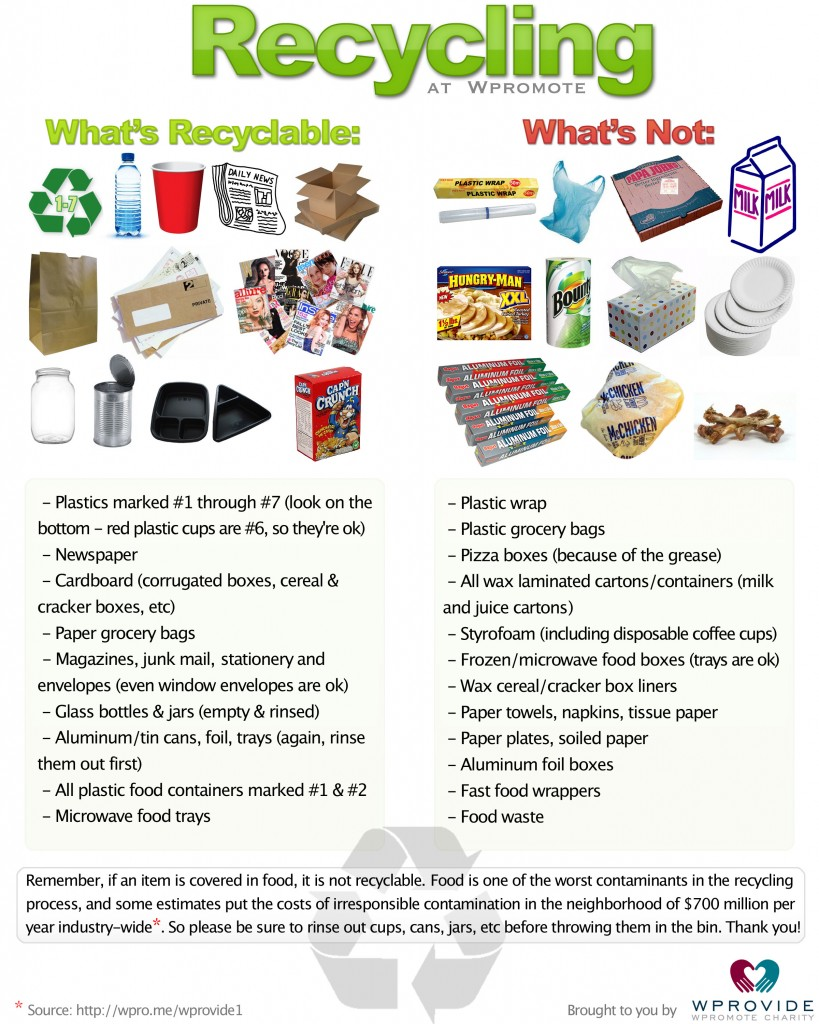 Recycling chart - what types of food wrappers and containers can you recycle?