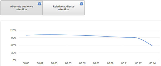 The audience retention for my YouTube video of baby mice in Ghana
