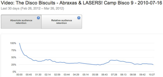 Audience retention for my Disco Biscuits YouTube video