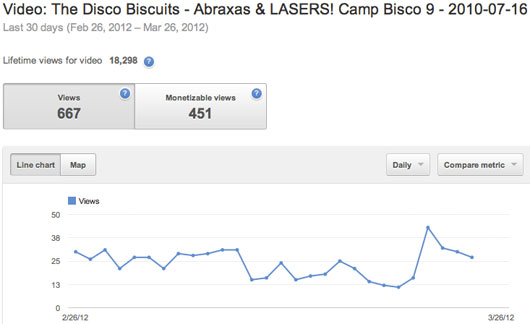 Views on my Disco Biscuits Abraxas video over the past 30 days
