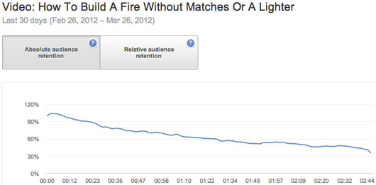 Audience retention on my YouTube video about building a fire without matches or a lighter