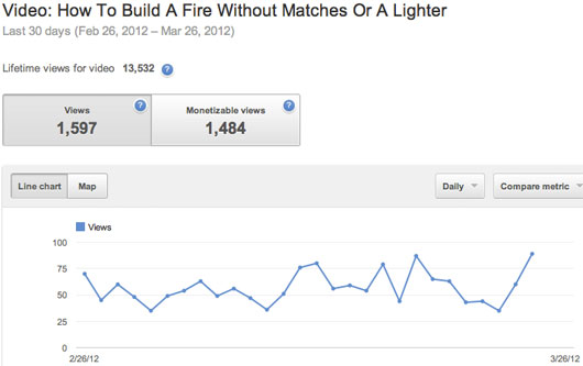 Number of views on my fire video over the past 30 days
