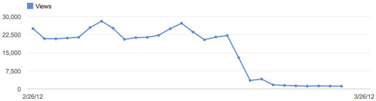 Overall views on my YouTube channel over the past 30 days