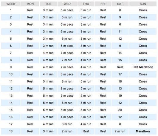 Hal Higdon's marathon training routine